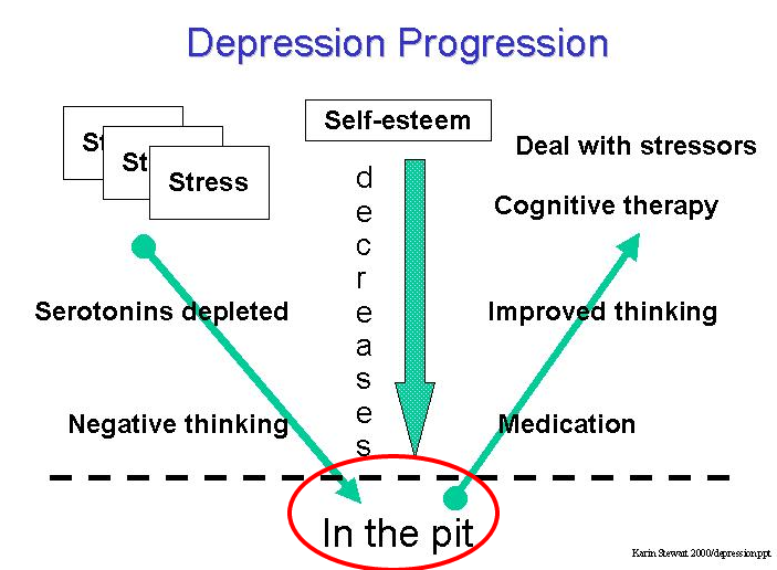 Overcoming Depression In the Pit 03 — WordPress