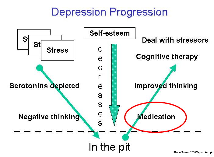 Overcoming Depression Medication 04 — WordPress