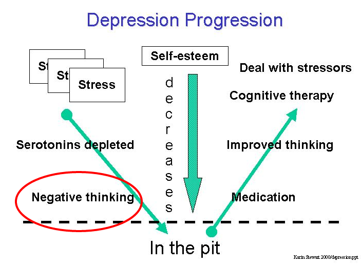 Overcoming Depression Negative thinking 02 — WordPress
