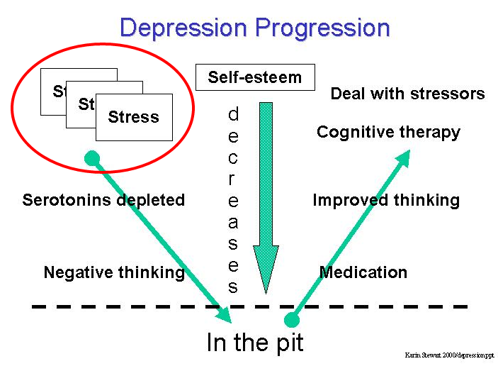 Overcoming Depression Stress 01 — WordPress